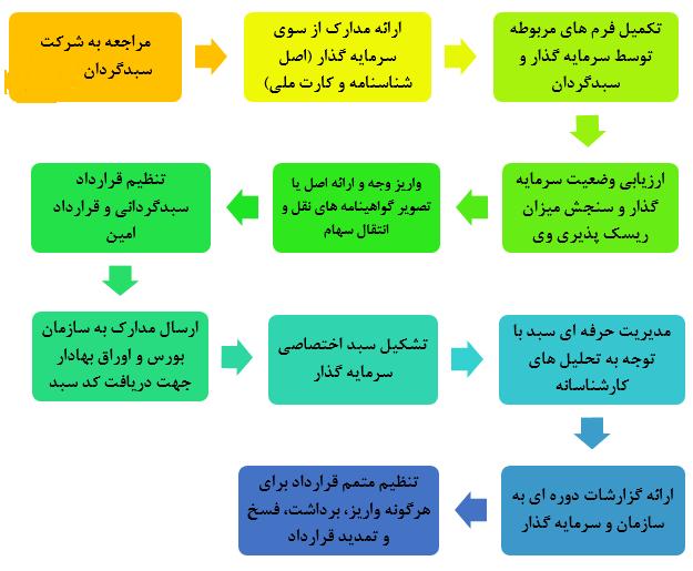 مراحل سبدگردانی شرکت