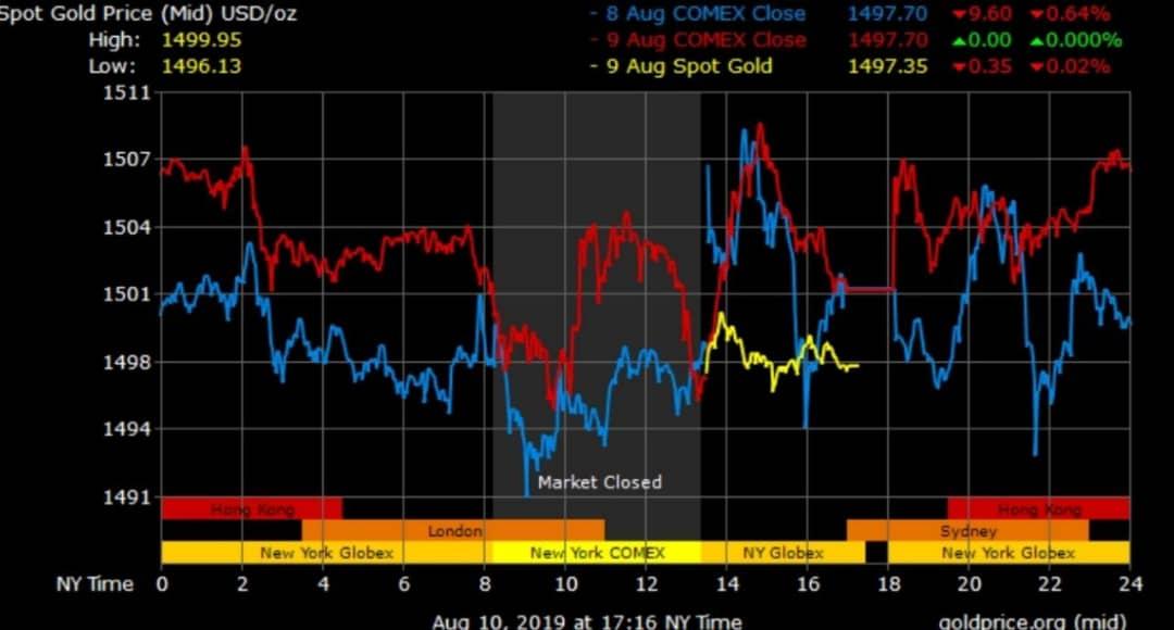 نوسانات قیمت جهانی طلا مرداد 98