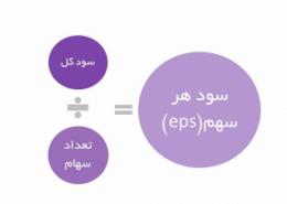 کاربرد و مفهوم p/e و Eps